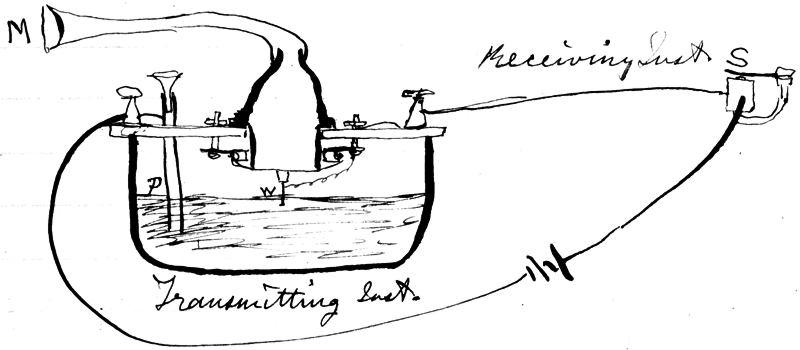 Notebook sketch of liquid transmitter apparatus (10 Mar 1876)