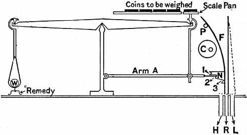 Diagram showing the principle of the automatic Coin-weighing Machines