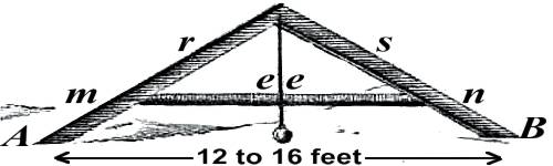 Drawing, rafter level, light wooden A-frame, legs 12 to 16 ft apart with a plumb line hanging from the apex against cross member