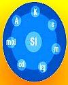 Thumbnail - SI unit redefinition proposal