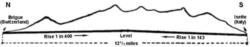 N to S section of mountain ridge and tunnel running beneath, rise 1 in 400 to a short middle level then fall at 1 in 143