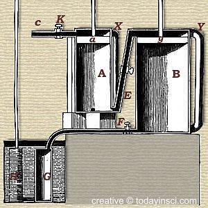 Simplified Diagram of Jonathan Hornblower's Compound Steam Engine Cylinders - creative © todayinsci.com