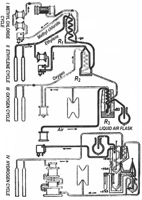 Schematic of the flow of different coolants through successive stages, each cooling the next, until liquid hydrogen at –253°C