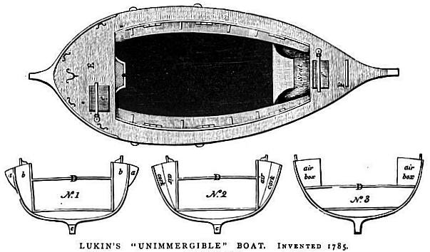 Drawing of top view of Lukin's boat with three cross-sections showing construction with cork and air box compartments.