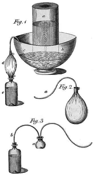 Figs 1-3, Engraving of apparatus used by Joseph Priestley for Impregnating Water with Fix Air